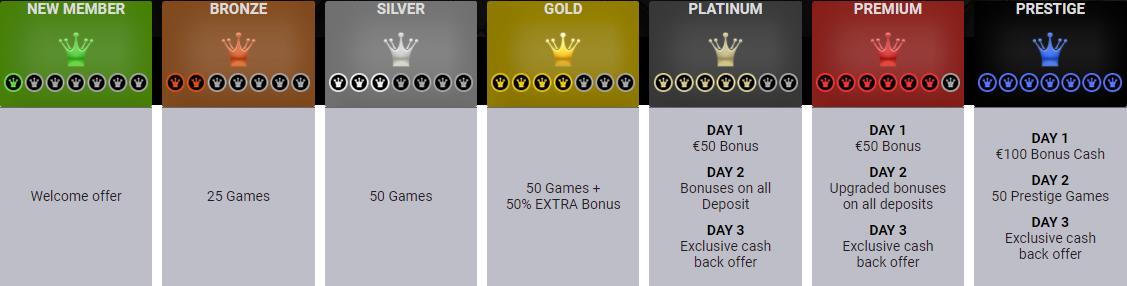 Slotanza Casino VIP